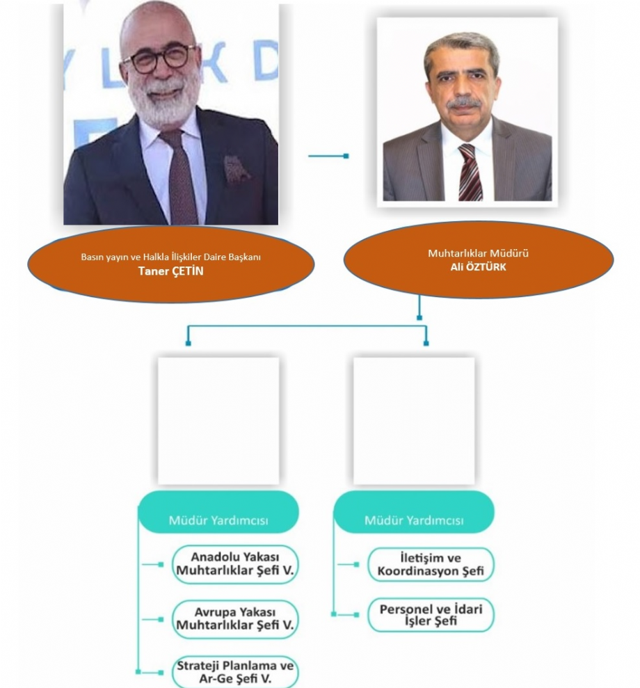 Yönetim Şeması - MUHTARLIKLAR MÜDÜRLÜĞÜ